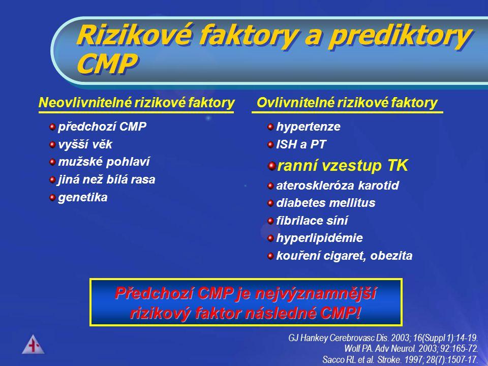 předchozí CMP vyšší věk mužské pohlaví jiná než bílá rasa genetika Neovlivnitelné rizikové faktory hypertenze ISH a PT ranní vzestup TK ateroskleróza karotid diabetes mellitus fibrilace síní hyperlipidémie kouření cigaret, obezita Ovlivnitelné rizikové faktory Předchozí CMP je nejvýznamnější rizikový faktor následné CMP.