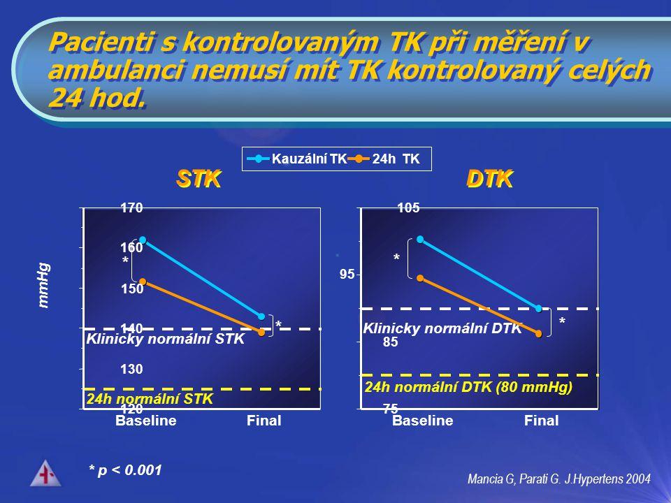 STK DTK Klinicky normální DTK 24h normální DTK (80 mmHg) Klinicky normální STK 24h normální STK * * * * * p < 0.001 Mancia G, Parati G.