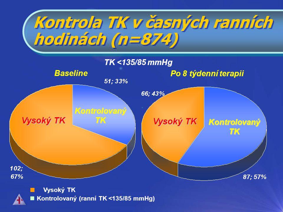 TK <135/85 mmHg Vysoký TK Kontrolovaný (ranní TK <135/85 mmHg) Baseline Po 8 týdenní terapii Kontrolovaný TK Vysoký TK Kontrolovaný TK Vysoký TK Kontrola TK v časných ranních hodinách (n=874)