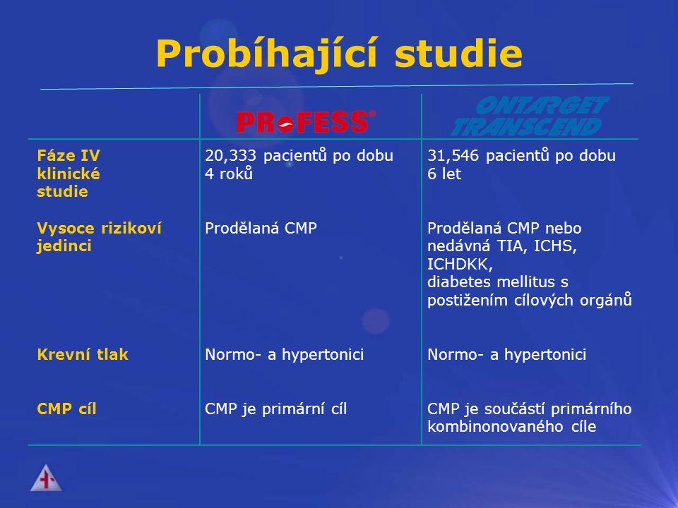Fáze IV klinické studie Vysoce rizikoví jedinci Krevní tlak CMP cíl 20,333 pacientů po dobu 4 roků Prodělaná CMP Normo- a hypertonici CMP je primární cíl 31,546 pacientů po dobu 6 let Prodělaná CMP nebo nedávná TIA, ICHS, ICHDKK, diabetes mellitus s postižením cílových orgánů Normo- a hypertonici CMP je součástí primárního kombinonovaného cíle Probíhající studie
