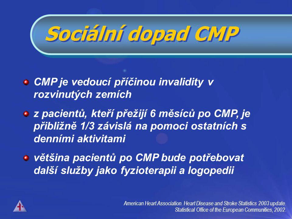 CMP je vedoucí příčinou invalidity v rozvinutých zemích z pacientů, kteří přežijí 6 měsíců po CMP, je přibližně 1/3 závislá na pomoci ostatních s denními aktivitami většina pacientů po CMP bude potřebovat další služby jako fyzioterapii a logopedii American Heart Association.