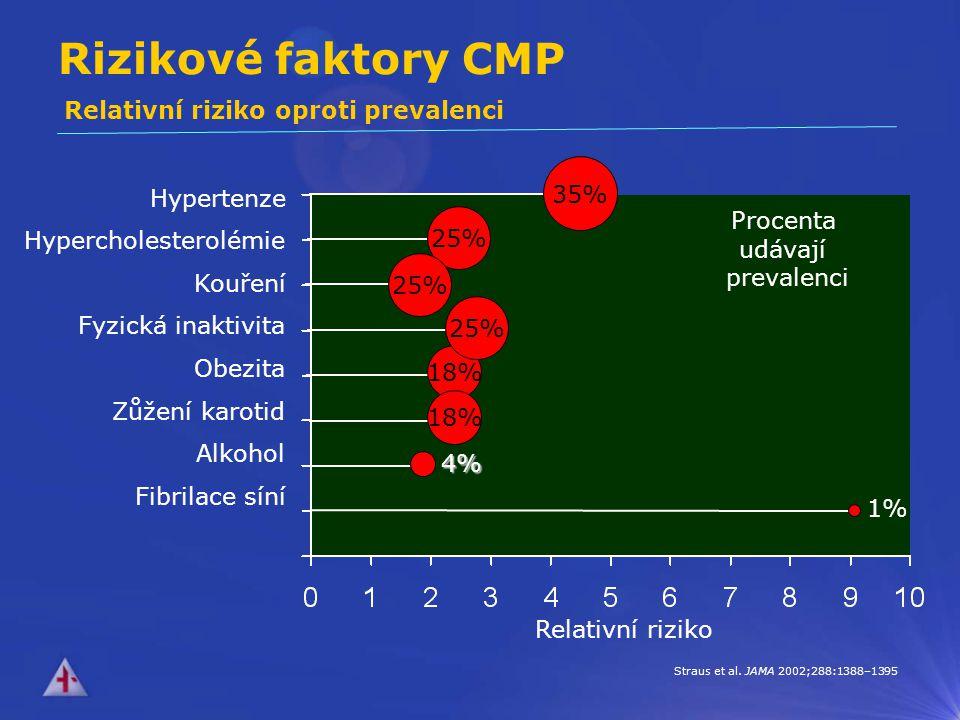 Rizikové faktory CMP Hypercholesterolémie 25% Kouření 25% Obezita 18% Fyzická inaktivita 25% Zůžení karotid Hypertenze 35% Relativní riziko Procenta udávají prevalenci 1% Alkohol Straus et al.