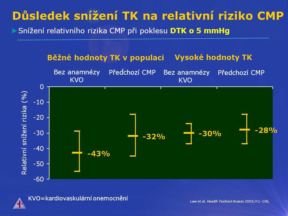 Relativní riziko druhé CMP 75 0.25 0.50 1.00 2.00 4.00 0.25 0.50 1.00 2.00 4.00 Rodgers A et al.