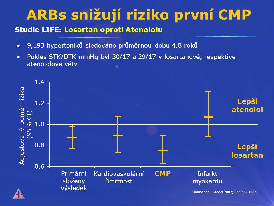 ARBs snižují riziko první CMP 9,193 hypertoniků sledováno průměrnou dobu 4.8 roků Pokles STK/DTK mmHg byl 30/17 a 29/17 v losartanové, respektive atenololové větvi Lepší atenolol Lepší losartan Primární složený výsledek Kardiovaskulární ůmrtnost CMP Infarkt myokardu Dahlöf et al.