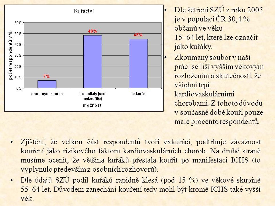 Zjištění, že velkou část respondentů tvoří exkuřáci, podtrhuje závažnost kouření jako rizikového faktoru kardiovaskulárních chorob. Na druhé straně mu