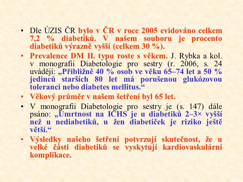 Dle ÚZIS ČR bylo v ČR v roce 2005 evidováno celkem 7,2 % diabetiků. V našem souboru je procento diabetiků výrazně vyšší (celkem 30 %). Prevalence DM I