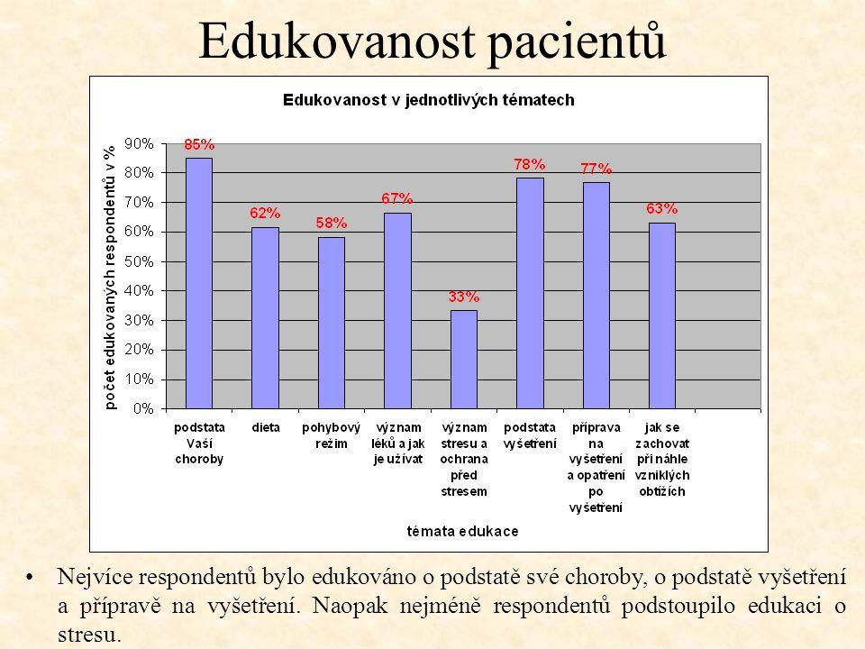 Edukovanost pacientů Nejvíce respondentů bylo edukováno o podstatě své choroby, o podstatě vyšetření a přípravě na vyšetření. Naopak nejméně responden
