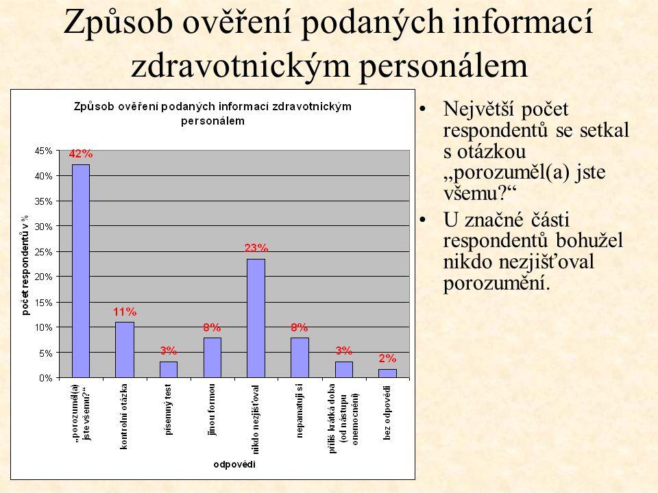"""Způsob ověření podaných informací zdravotnickým personálem Největší počet respondentů se setkal s otázkou """"porozuměl(a) jste všemu?"""" U značné části re"""