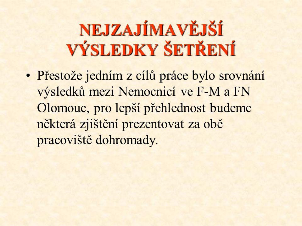 NEJZAJÍMAVĚJŠÍ VÝSLEDKY ŠETŘENÍ Přestože jedním z cílů práce bylo srovnání výsledků mezi Nemocnicí ve F-M a FN Olomouc, pro lepší přehlednost budeme n