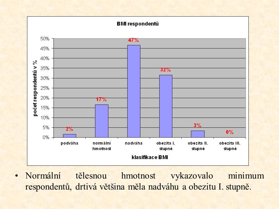 Normální tělesnou hmotnost vykazovalo minimum respondentů, drtivá většina měla nadváhu a obezitu I. stupně.