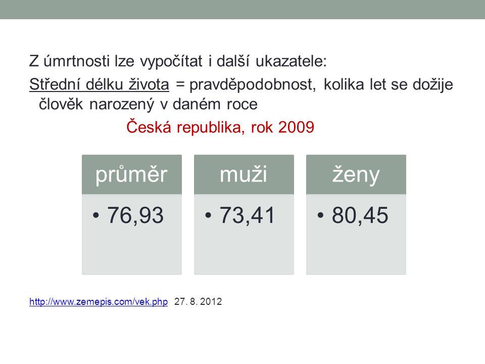Z úmrtnosti lze vypočítat i další ukazatele: Střední délku života = pravděpodobnost, kolika let se dožije člověk narozený v daném roce Česká republika, rok 2009 http://www.zemepis.com/vek.phphttp://www.zemepis.com/vek.php 27.