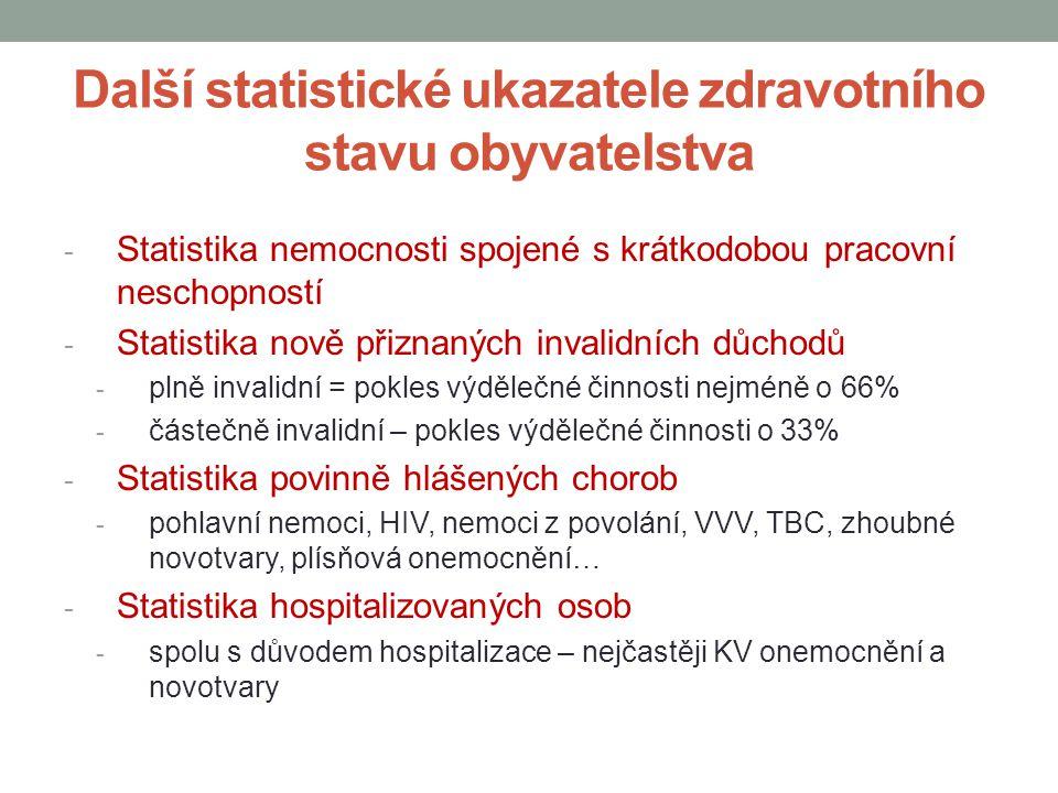 Další statistické ukazatele zdravotního stavu obyvatelstva - Statistika nemocnosti spojené s krátkodobou pracovní neschopností - Statistika nově přiznaných invalidních důchodů - plně invalidní = pokles výdělečné činnosti nejméně o 66% - částečně invalidní – pokles výdělečné činnosti o 33% - Statistika povinně hlášených chorob - pohlavní nemoci, HIV, nemoci z povolání, VVV, TBC, zhoubné novotvary, plísňová onemocnění… - Statistika hospitalizovaných osob - spolu s důvodem hospitalizace – nejčastěji KV onemocnění a novotvary