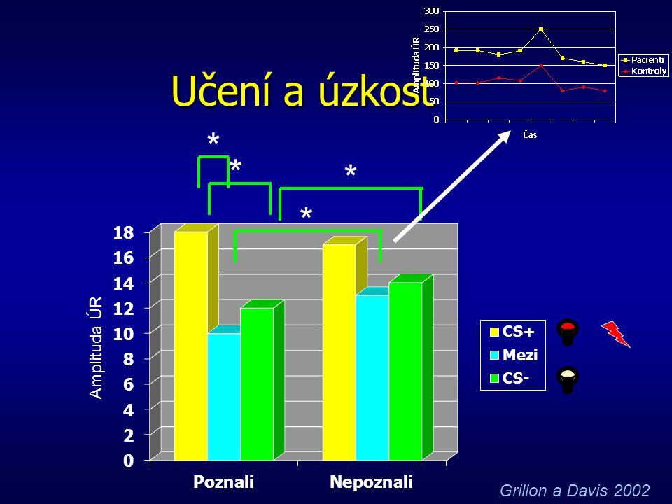 Učení a úzkost  CS- signál nepárovaný s šokem  CS+ signál párovaný s šokem  40% osob nepoznalo, že předchází šoku  54% osob jednoznačně poznalo, ž