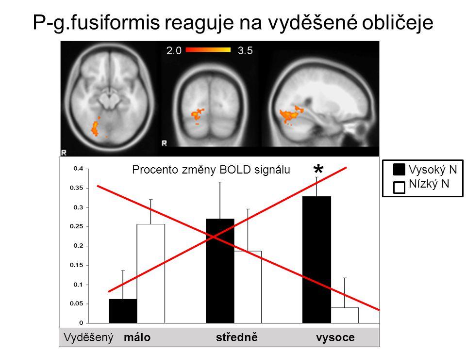 Větší odpověď pravé amygdaly na vyděšené tváře FIXACE STRACHU R L L Procento změny BOLD signálu Vysoký N Nízký N Středně: vyděšený šťastný Laskavostí