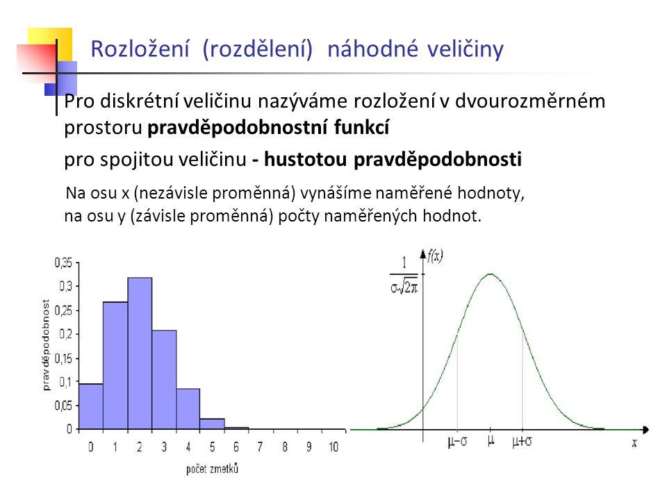 Rozložení (rozdělení) náhodné veličiny Pro diskrétní veličinu nazýváme rozložení v dvourozměrném prostoru pravděpodobnostní funkcí pro spojitou veličinu - hustotou pravděpodobnosti Na osu x (nezávisle proměnná) vynášíme naměřené hodnoty, na osu y (závisle proměnná) počty naměřených hodnot.