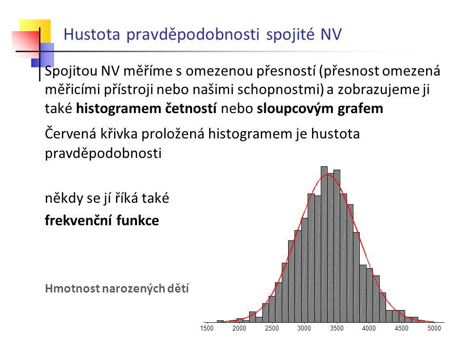 Hustota pravděpodobnosti spojité NV Spojitou NV měříme s omezenou přesností (přesnost omezená měřicími přístroji nebo našimi schopnostmi) a zobrazujeme ji také histogramem četností nebo sloupcovým grafem Červená křivka proložená histogramem je hustota pravděpodobnosti někdy se jí říká také frekvenční funkce Hmotnost narozených dětí