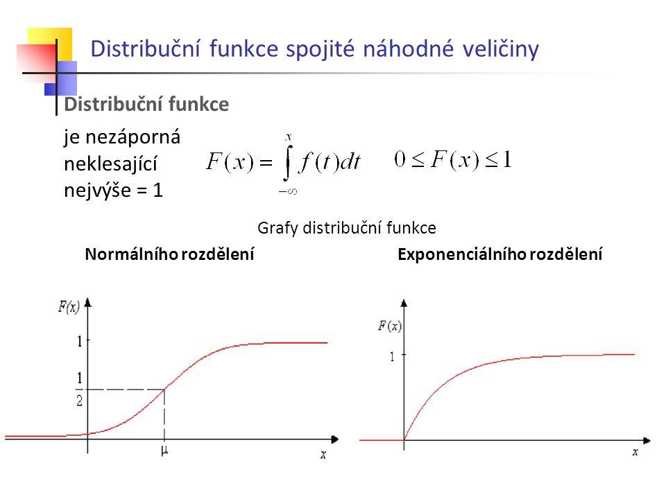 Distribuční funkce spojité náhodné veličiny Distribuční funkce je nezáporná neklesající nejvýše = 1 Grafy distribuční funkce Normálního rozdělení Exponenciálního rozdělení