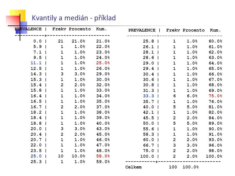 Kvantily a medián - příklad PREVALENCE | Frekv Procento Kum. -----------+----------------------- 0.0 | 21 21.0% 21.0% 5.9 | 1 1.0% 22.0% 7.1 | 1 1.0%
