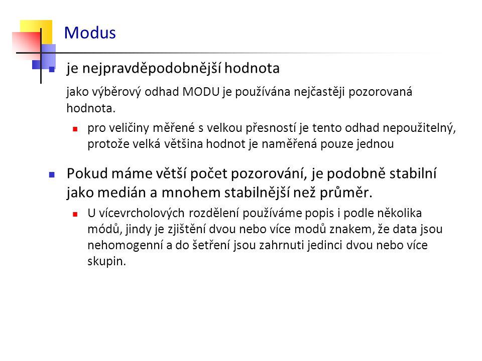 Modus je nejpravděpodobnější hodnota jako výběrový odhad MODU je používána nejčastěji pozorovaná hodnota.