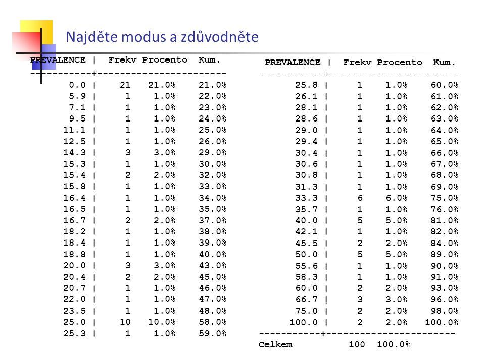 Najděte modus a zdůvodněte PREVALENCE | Frekv Procento Kum. -----------+----------------------- 0.0 | 21 21.0% 21.0% 5.9 | 1 1.0% 22.0% 7.1 | 1 1.0% 2