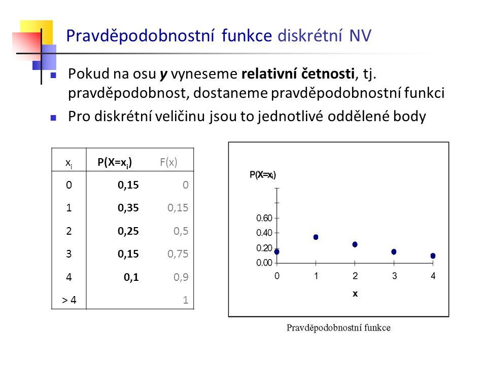 Pravděpodobnostní funkce diskrétní NV Pokud na osu y vyneseme relativní četnosti, tj. pravděpodobnost, dostaneme pravděpodobnostní funkci Pro diskrétn