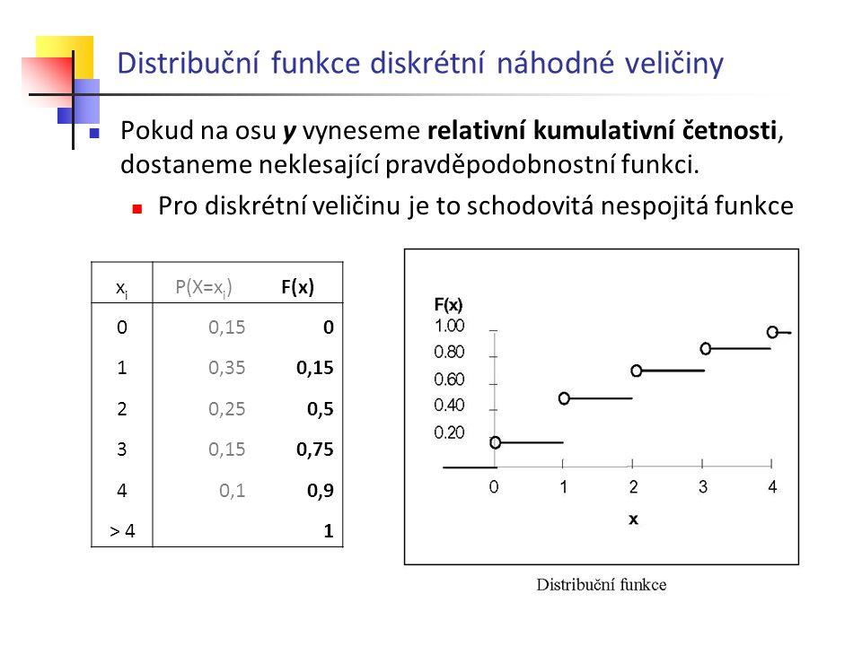 Distribuční funkce diskrétní náhodné veličiny Pokud na osu y vyneseme relativní kumulativní četnosti, dostaneme neklesající pravděpodobnostní funkci.