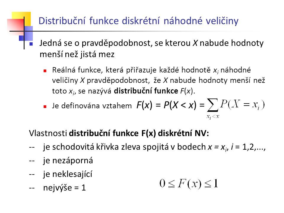 Distribuční funkce diskrétní náhodné veličiny Jedná se o pravděpodobnost, se kterou X nabude hodnoty menší než jistá mez Reálná funkce, která přiřazuje každé hodnotě x i náhodné veličiny X pravděpodobnost, že X nabude hodnoty menší než toto x i, se nazývá distribuční funkce F(x).