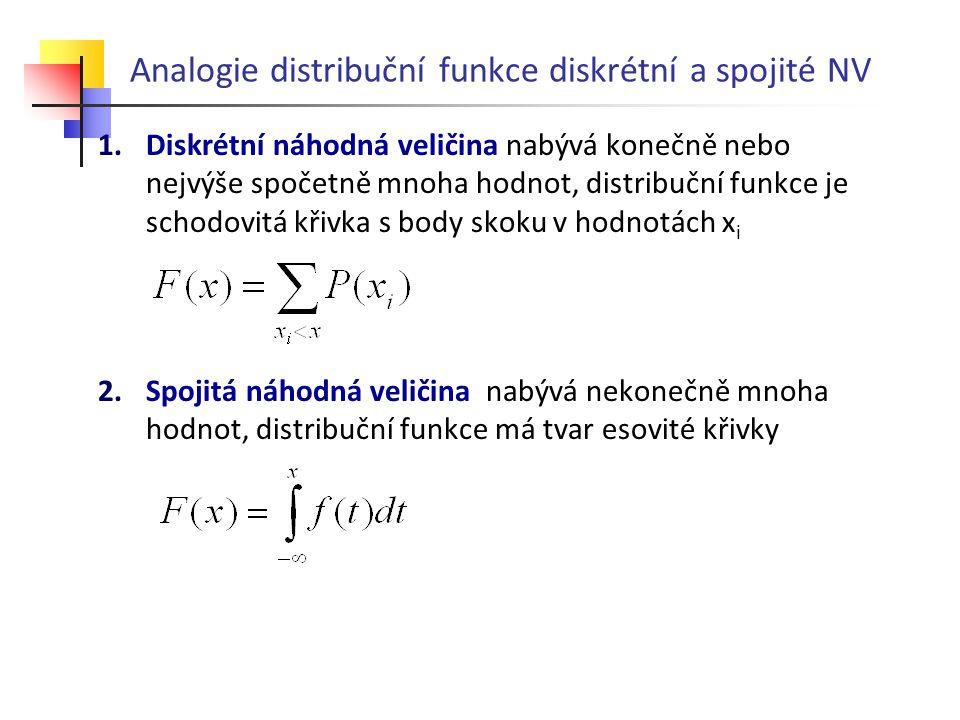Analogie distribuční funkce diskrétní a spojité NV 1.Diskrétní náhodná veličina nabývá konečně nebo nejvýše spočetně mnoha hodnot, distribuční funkce
