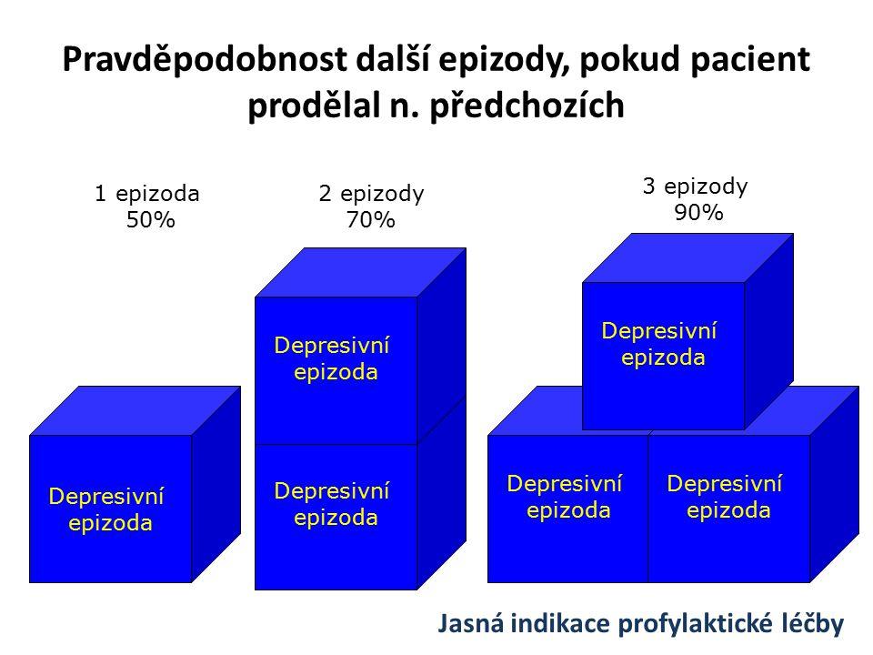 Pravděpodobnost další epizody, pokud pacient prodělal n. předchozích Depresivní epizoda Depresivní epizoda Depresivní epizoda Depresivní epizoda Depre