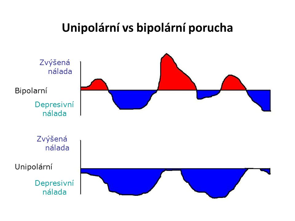 Unipolární vs bipolární porucha Bipolarní Unipolární Zvýšená nálada Zvýšená nálada Depresivní nálada Depresivní nálada