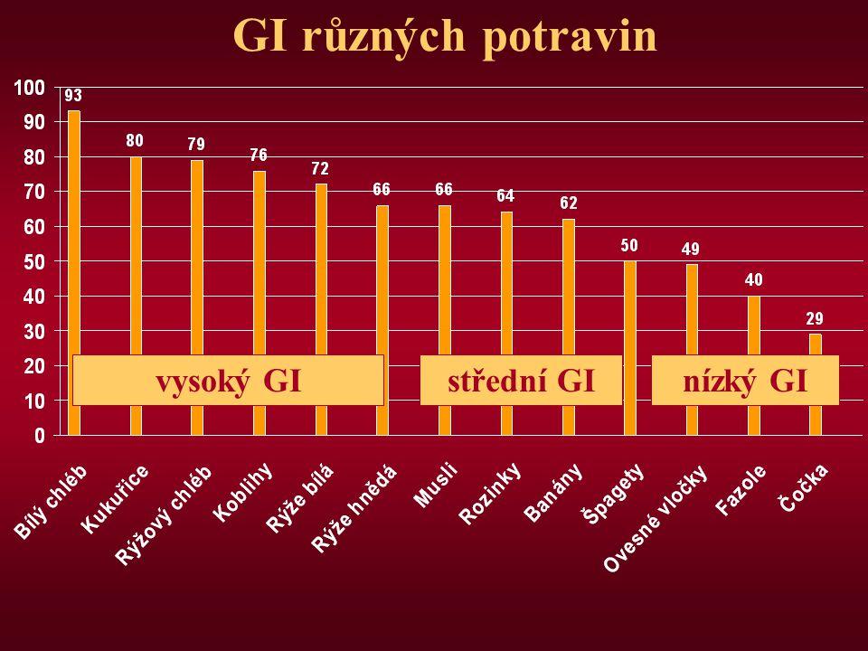 GI různých potravin vysoký GIstřední GInízký GI