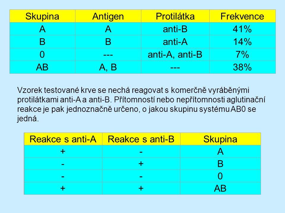 SkupinaAntigenProtilátkaFrekvence AAanti-B41% BBanti-A14% 0---anti-A, anti-B7% ABA, B---38% Reakce s anti-AReakce s anti-BSkupina +-A -+B --0 ++AB Vzorek testované krve se nechá reagovat s komerčně vyráběnými protilátkami anti-A a anti-B.