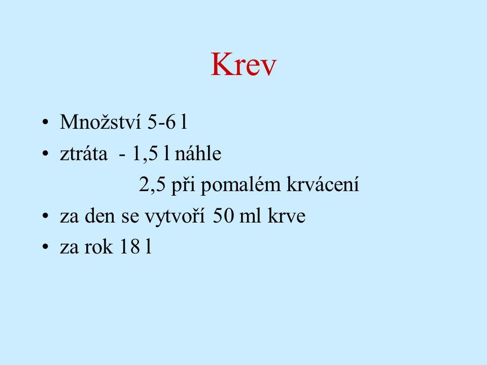 KREV – 5,5 l Funkce: Přenos dýchacích plynů Transport látek Termoregulace Homeostáza Imunita