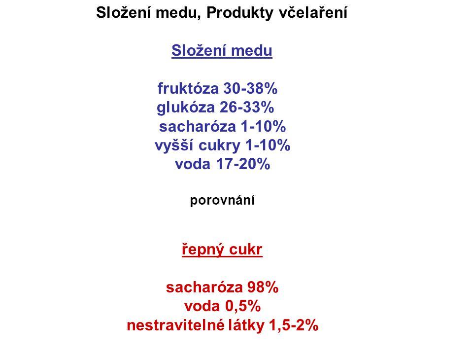 Složení medu, Produkty včelaření Složení medu fruktóza 30-38% glukóza 26-33% sacharóza 1-10% vyšší cukry 1-10% voda 17-20% porovnání řepný cukr sachar