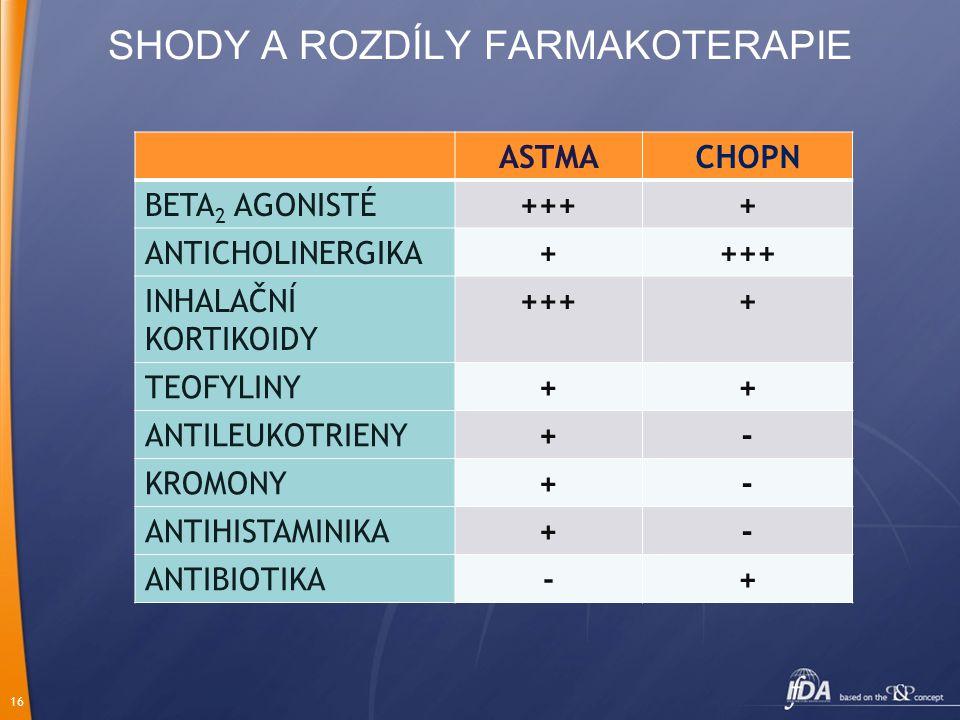 16 SHODY A ROZDÍLY FARMAKOTERAPIE ASTMACHOPN BETA 2 AGONISTÉ++++ ANTICHOLINERGIKA++++ INHALAČNÍ KORTIKOIDY ++++ TEOFYLINY++ ANTILEUKOTRIENY+- KROMONY+- ANTIHISTAMINIKA+- ANTIBIOTIKA-+