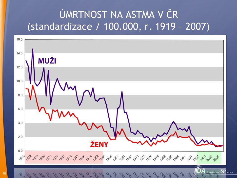 18 ÚMRTNOST NA ASTMA V ČR (standardizace / 100.000, r. 1919 – 2007)