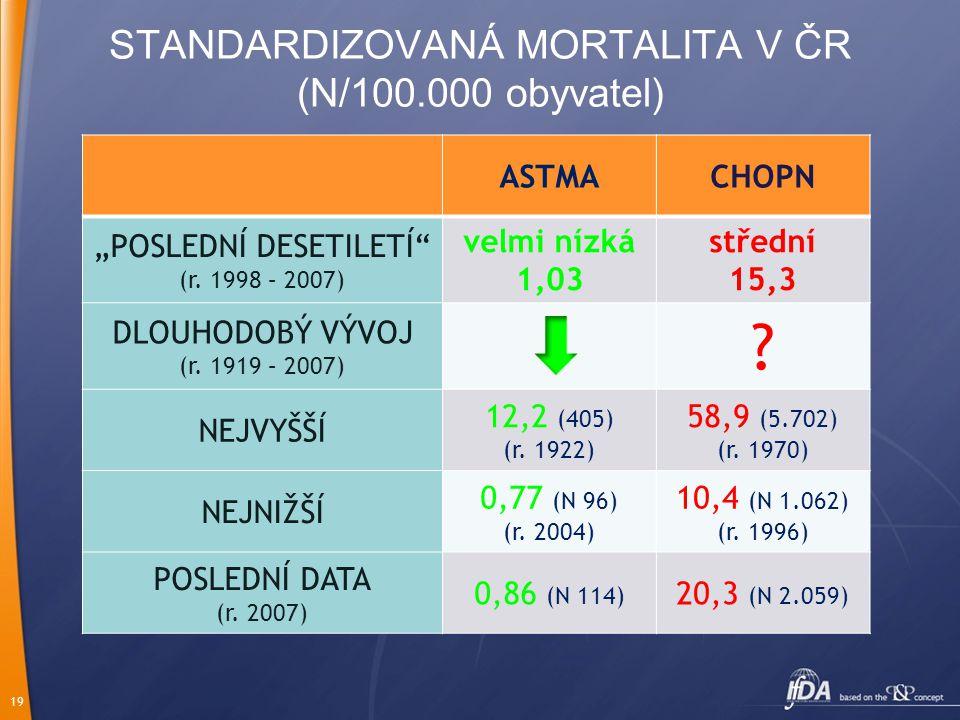 """19 STANDARDIZOVANÁ MORTALITA V ČR (N/100.000 obyvatel) ASTMACHOPN """"POSLEDNÍ DESETILETÍ (r."""