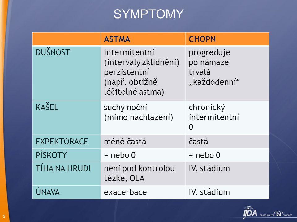 5 SYMPTOMY ASTMACHOPN DUŠNOSTintermitentní (intervaly zklidnění) perzistentní (např.