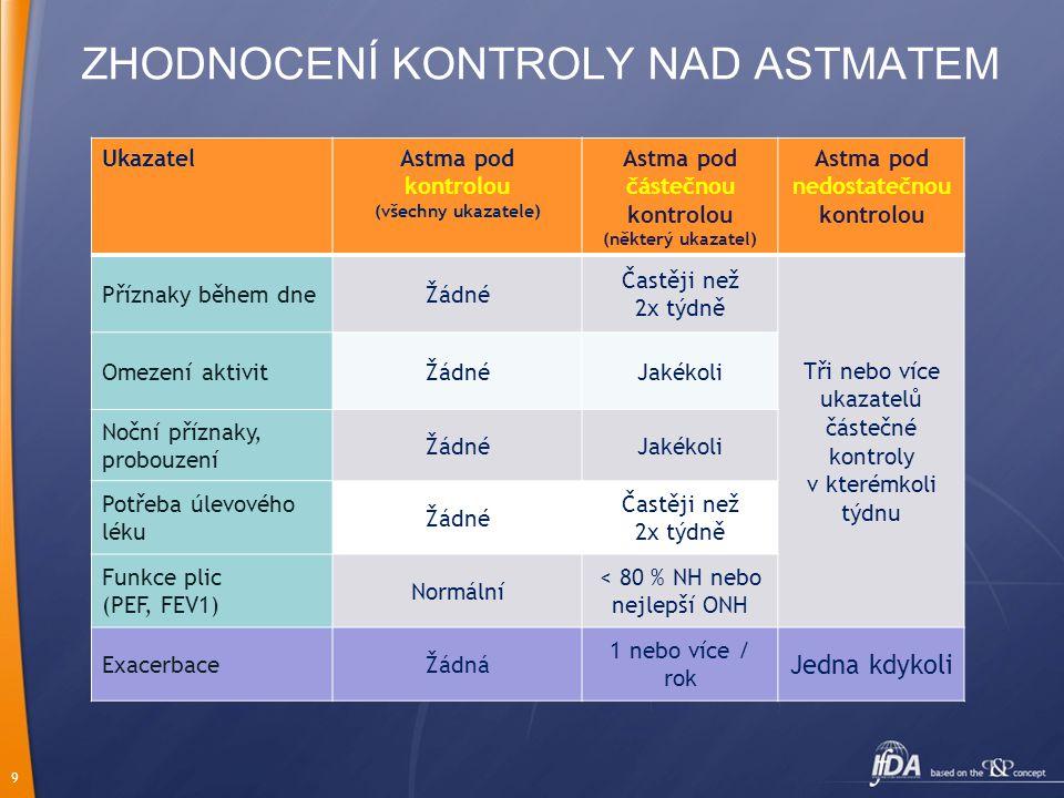 9 ZHODNOCENÍ KONTROLY NAD ASTMATEM UkazatelAstma pod kontrolou (všechny ukazatele) Astma pod částečnou kontrolou (některý ukazatel) Astma pod nedostatečnou kontrolou Příznaky během dneŽádné Častěji než 2x týdně Tři nebo více ukazatelů částečné kontroly v kterémkoli týdnu Omezení aktivitŽádnéJakékoli Noční příznaky, probouzení ŽádnéJakékoli Potřeba úlevového léku Žádné Častěji než 2x týdně Funkce plic (PEF, FEV1) Normální < 80 % NH nebo nejlepší ONH ExacerbaceŽádná 1 nebo více / rok Jedna kdykoli