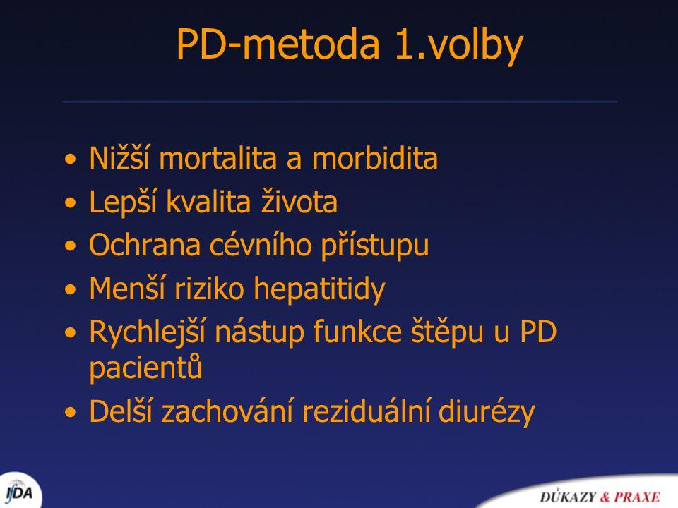 Nižší mortalita a morbidita Lepší kvalita života Ochrana cévního přístupu Menší riziko hepatitidy Rychlejší nástup funkce štěpu u PD pacientů Delší zachování reziduální diurézy PD-metoda 1.volby