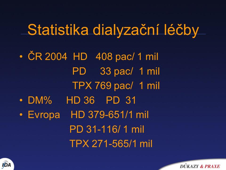 Statistika dialyzační léčby ČR 2004 HD 408 pac/ 1 mil PD 33 pac/ 1 mil TPX 769 pac/ 1 mil DM% HD 36 PD 31 Evropa HD 379-651/1 mil PD 31-116/ 1 mil TPX 271-565/1 mil