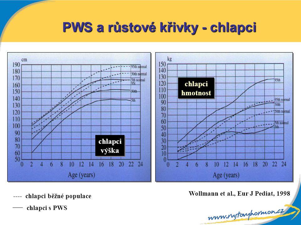 chlapci výška chlapci výška chlapci hmotnost chlapci hmotnost ---- chlapci běžné populace chlapci s PWS Wollmann et al., Eur J Pediat, 1998 PWS a růst