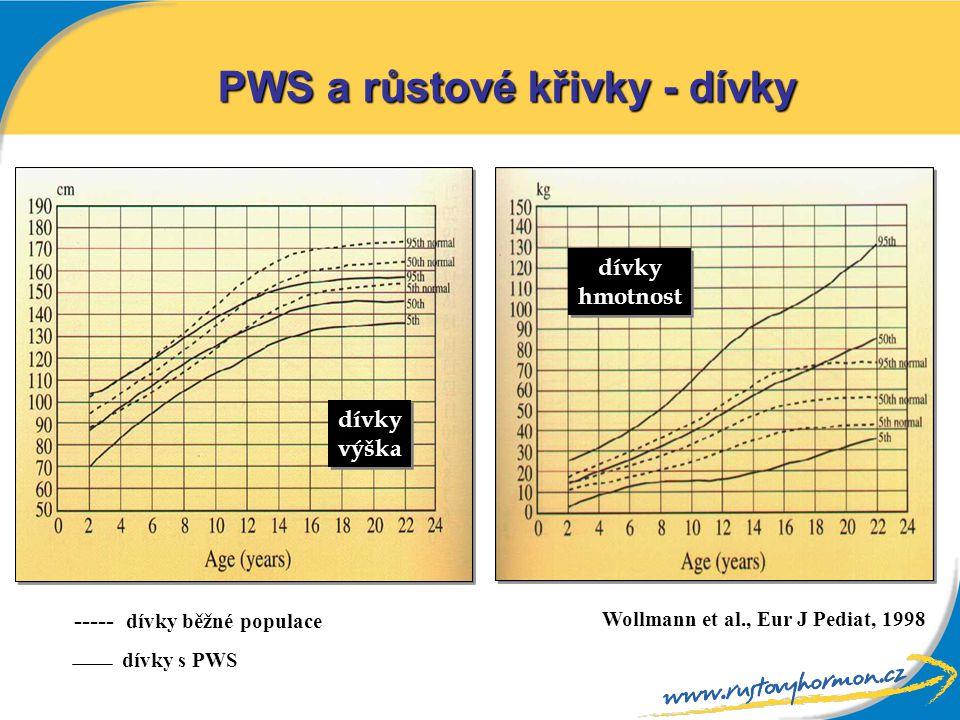 dívky výška dívky výška dívky hmotnost dívky hmotnost ----- dívky běžné populace dívky s PWS Wollmann et al., Eur J Pediat, 1998 PWS a růstové křivky