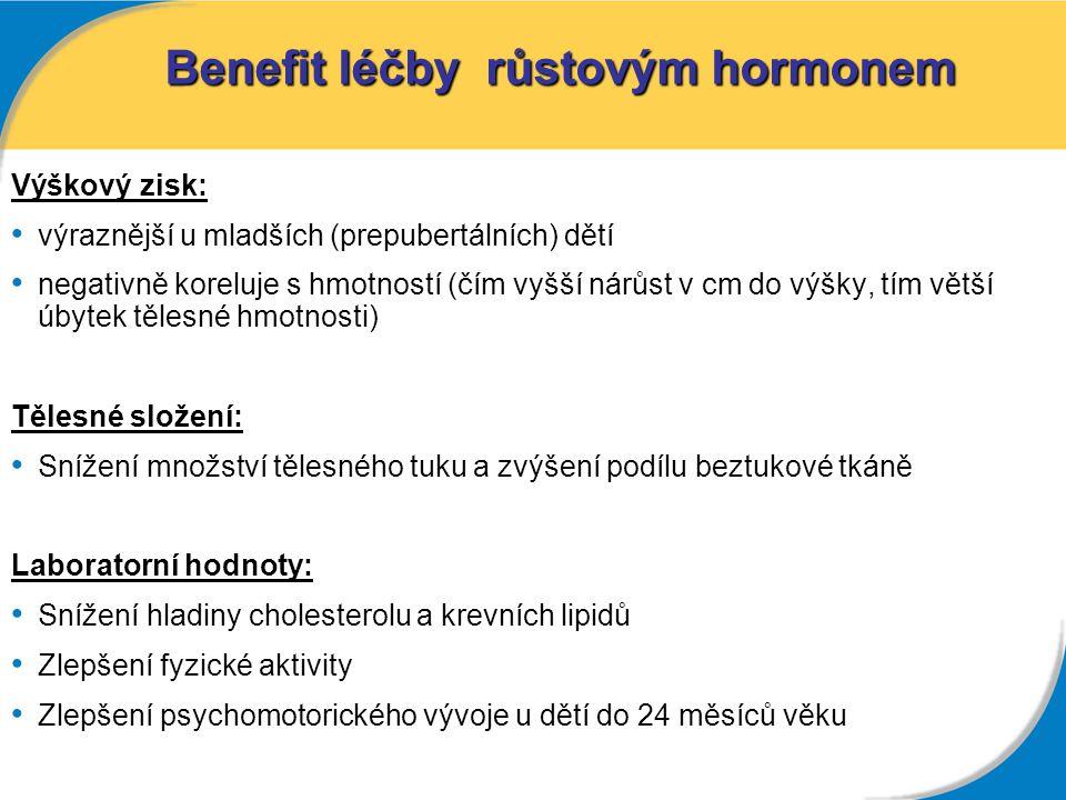 Benefit léčby růstovým hormonem Výškový zisk: výraznější u mladších (prepubertálních) dětí výraznější u mladších (prepubertálních) dětí negativně kore