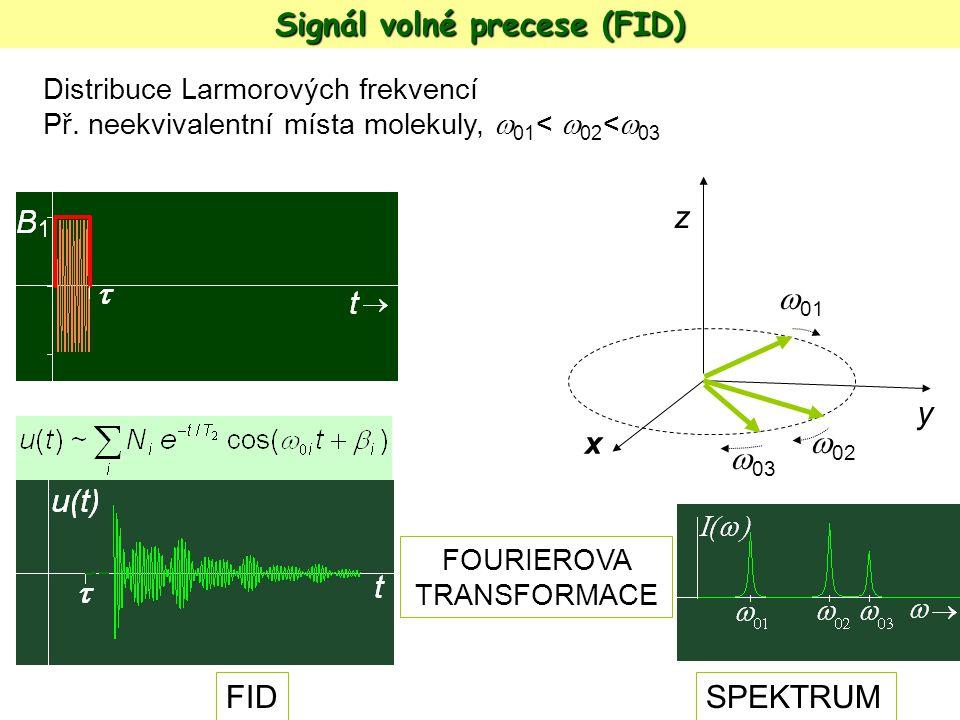 Distribuce Larmorových frekvencí Př. neekvivalentní místa molekuly,  01 <  02 <  03 FOURIEROVA TRANSFORMACE y z x  02  01  03 FIDSPEKTRUM Signál