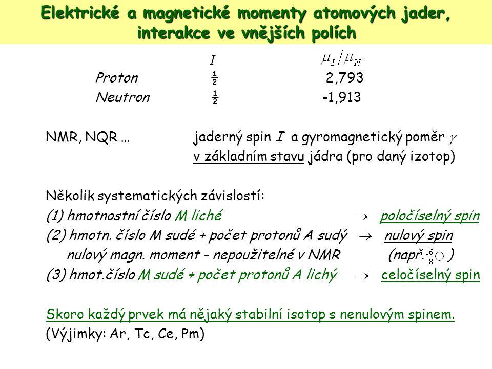 Elektrické a magnetické momenty atomových jader, interakce ve vnějších polích Příklady IzotopI   10 8 T -1 s -1  I /  N výskyt  %  1H1H1/22,682,7999,98 2HD2HD 10,410,860,02 13 C1/20,670,701,11 14 N10,190,4099,64 15 N1/2-0,27-0,280,36 17 O5/2-0,36-1,890,04 19 F1/22,522,63100,00 23 Na3/20,71 doplňte 100,00 31 P1/21,081,13100,00 113 Cd1/20,590,6212,26 Otázka: Jaké atomové jádro z uvedených příkladů má největší magnetický moment?