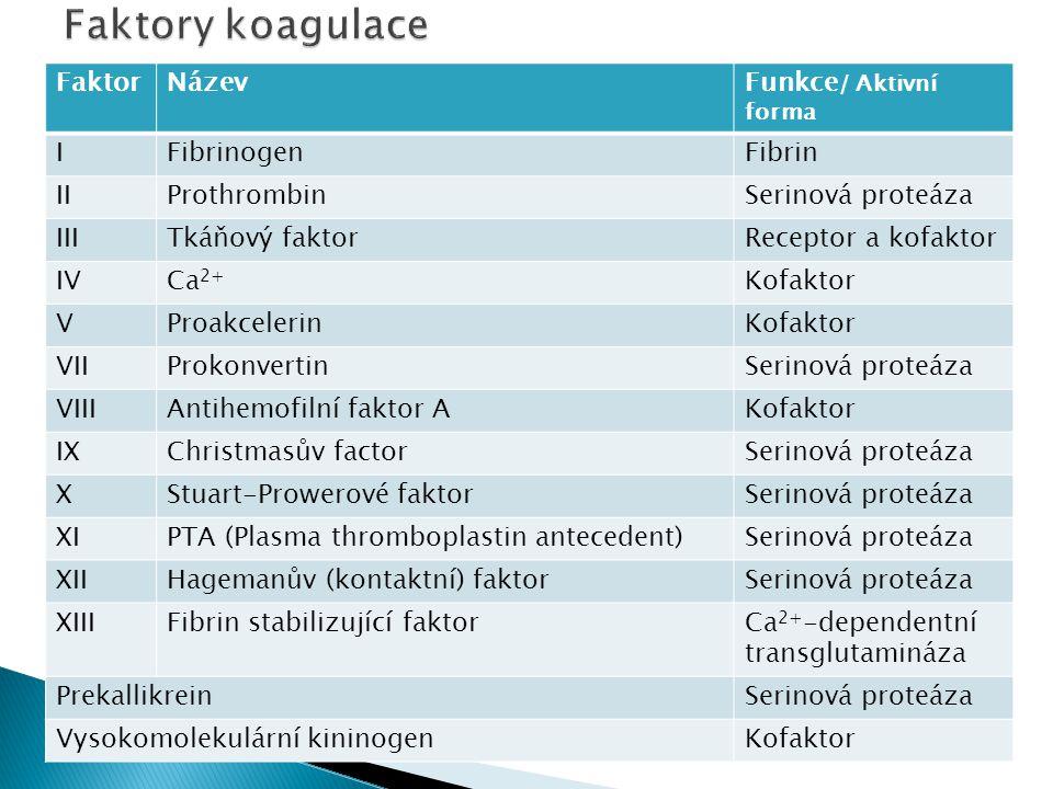 FaktorNázevFunkce / Aktivní forma IFibrinogenFibrin IIProthrombinSerinová proteáza IIITkáňový faktorReceptor a kofaktor IVCa 2+ Kofaktor VProakcelerin