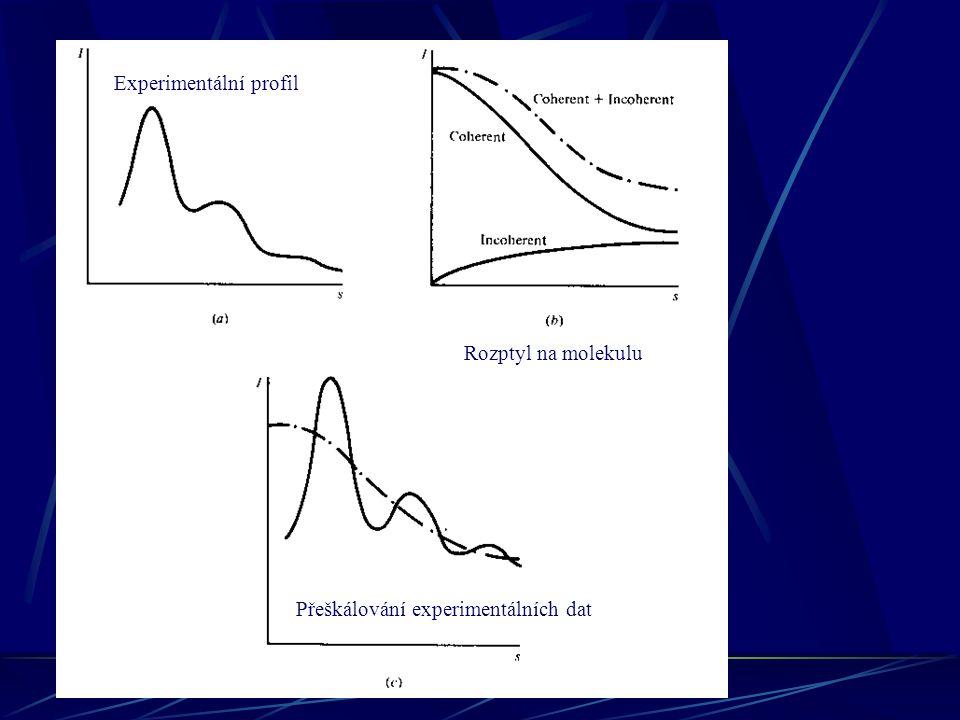 Experimentální profil Rozptyl na molekulu Přeškálování experimentálních dat