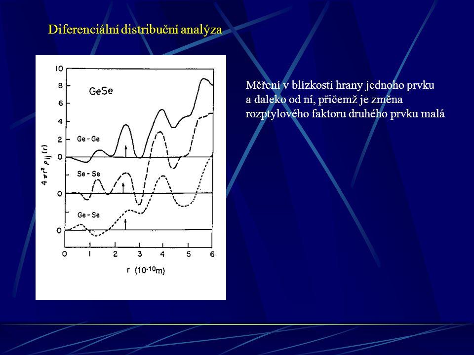 EXAFS Extended X-Ray Absorption Fine Structure Měření absorpčního koeficientu v závislosti na energii dopadajícího záření  (E) vlnový vektor fotoelektronu s vazebnou energií E 0 a střední volnou dráhou (k) Amplituda zpětného rozptylu od sousedního atomu j indexuje jednotlivé radiální obálky