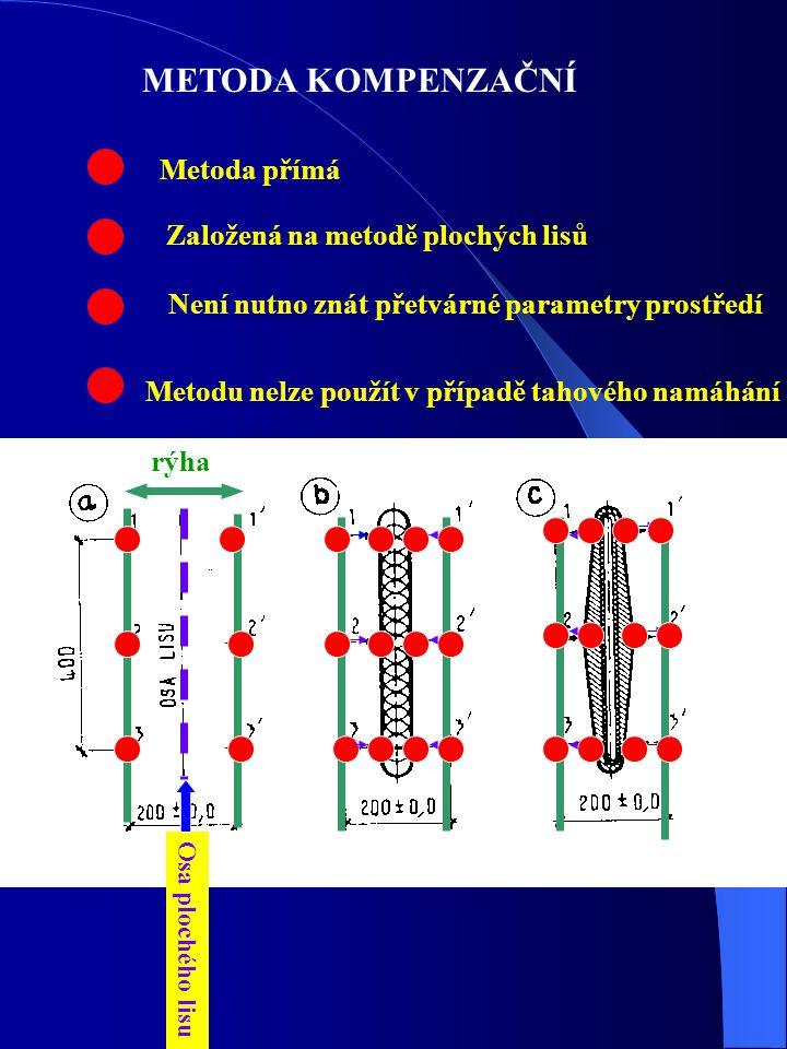 METODA KOMPENZAČNÍ Metoda přímá Založená na metodě plochých lisů rýha Osa plochého lisu Není nutno znát přetvárné parametry prostředí Metodu nelze pou